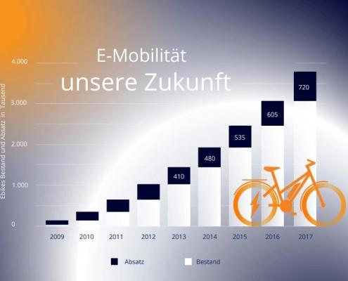 E-Bikes-Wachstum-Pedelity