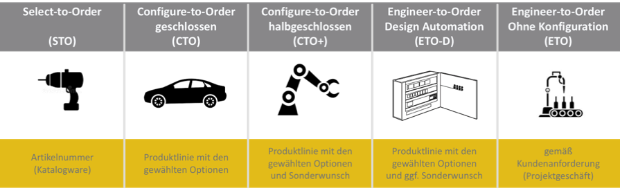 Ordervarianten