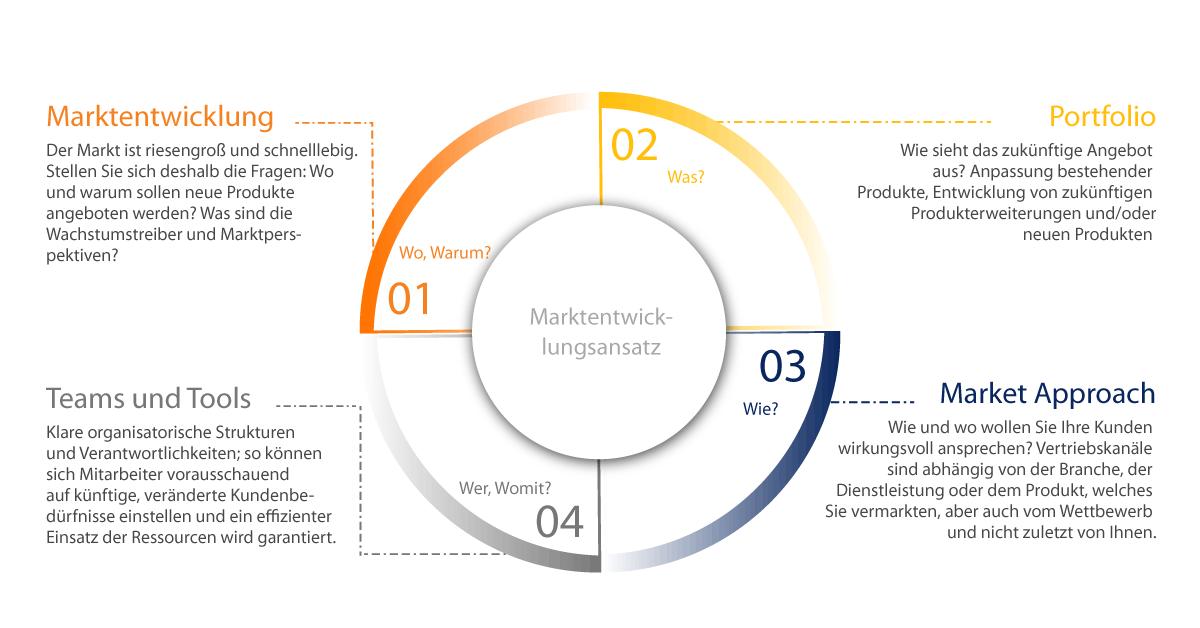 4-Eckfeiler-Wachstumsstrategien