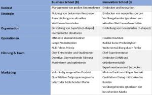Innovationslab_Marketing