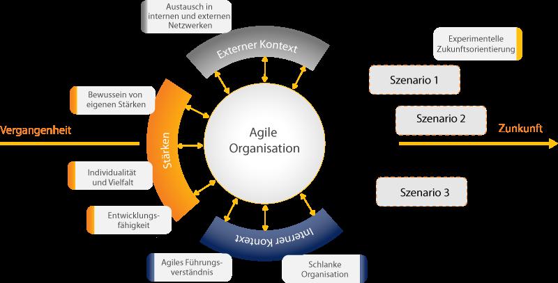 Agile-Organisation-interner-externer-Kontext-Staerken